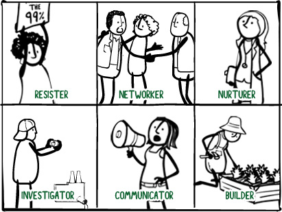 What kind of ChangeMaker are You?