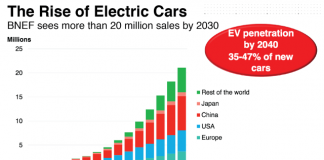 EVs Are Coming Much Faster Than You Think. Below2C