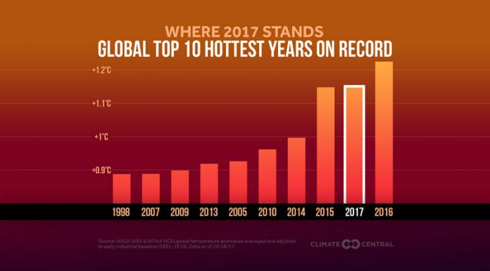 Key Indicators of Climate Change Continue Unabated, Below2C