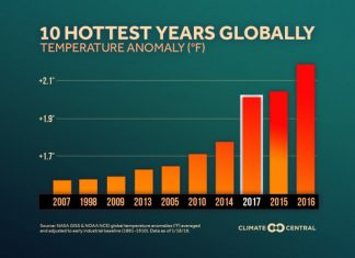 The 10 Hottest Years Yet - The Heat Is On, Below2C