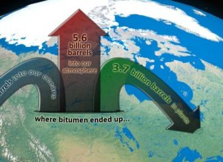 Where Does Tar Sands Carbon Pollution Go, Below2C