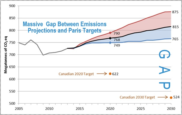 Massive Gap Between Canada's Emissions Projections And Paris Targets, Below2C