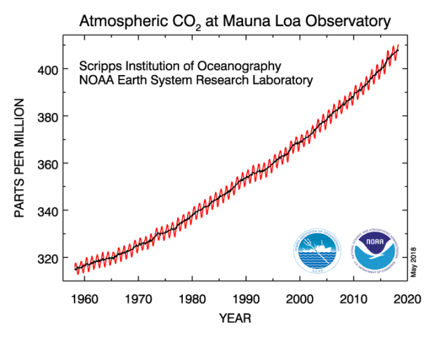 A First For Humanity As CO2 Breaches 410 ppm, Below2C