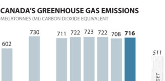 Canada On Pace To Meet Paris Emissions Target In....200 Years, Below2C