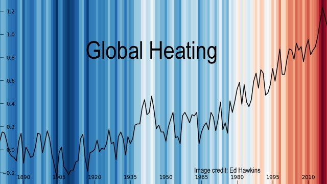 Warning: Climate Truth Is Not For The Faint-Hearted, Below2C