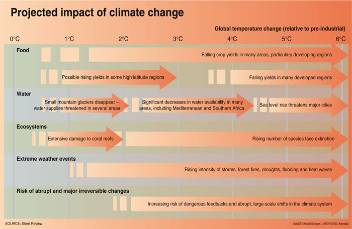 Impact of Climate Change on world food production