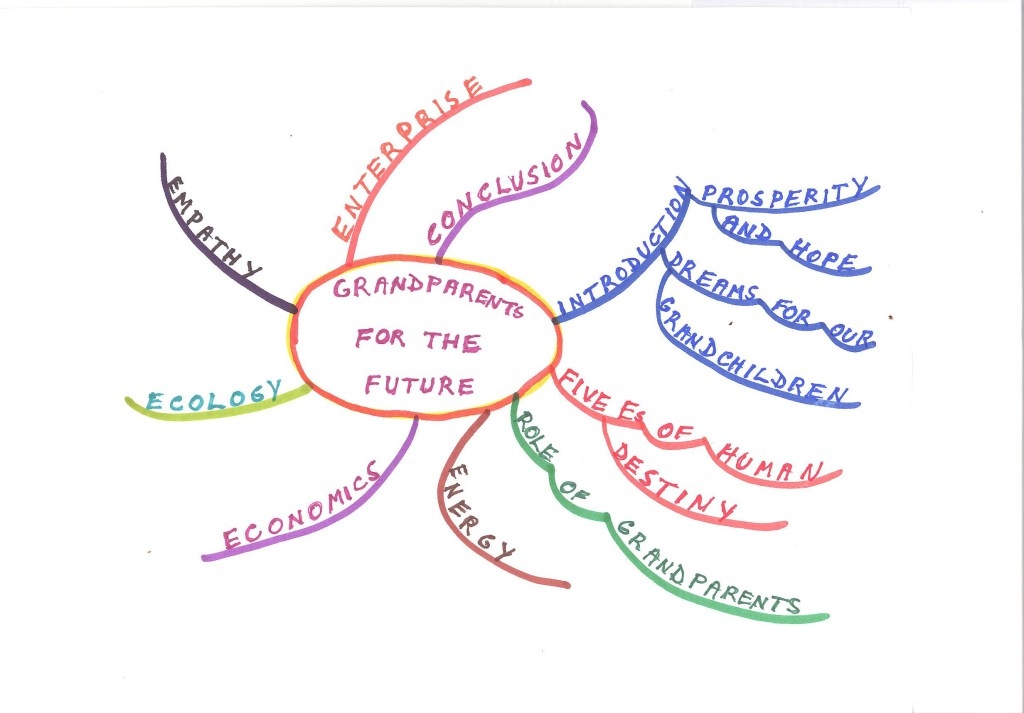 the five Es mind map