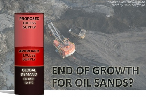 The Death of the Tar Sands