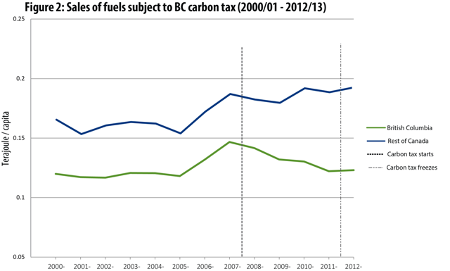 The BC Carbon Tax - An Environmental and Economic Success, boomer warrior