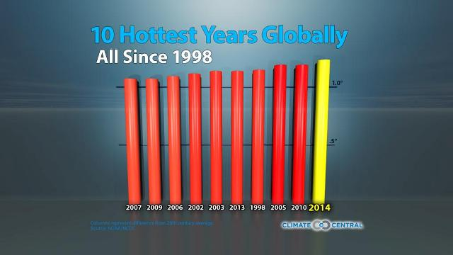 The Ten Hottest Years Ever, boomer warrior