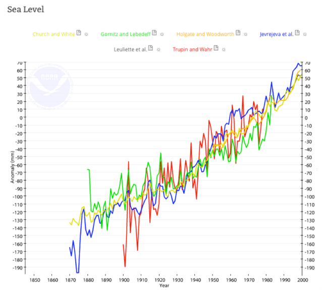 Top Indicators Our Climate Change is Permanent, boomer warrior