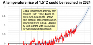 Temperature Rise of 1.5°C Could Happen by 2024, boomer warrior