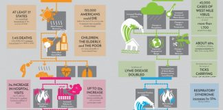Climate Change Will Impact Health - In Infographics, boomer warrior
