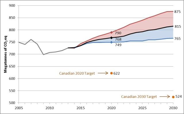 Five Simple Steps Needed On Carbon Pricing - CCL Canada, below2c
