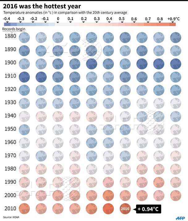 Making America Wait Again On Climate, below2c