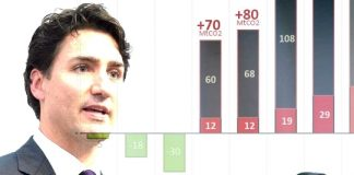 Justin Trudeau's Climate Action Charade, Below2C