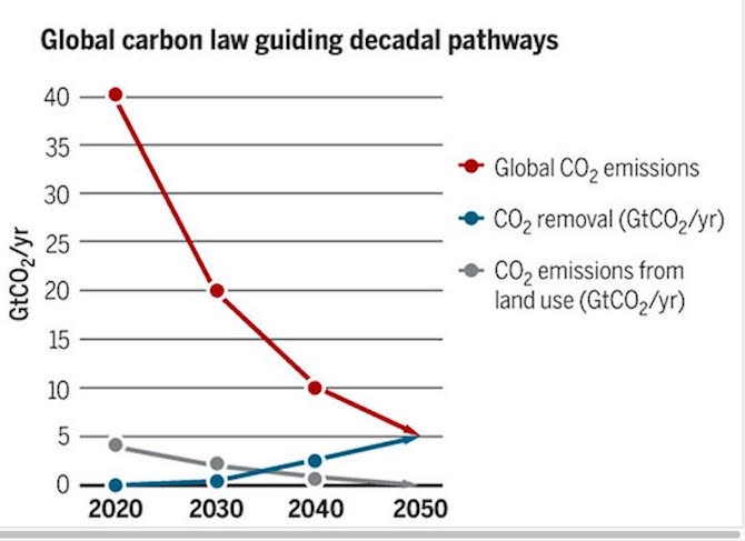 The World Needs a Carbon Law, Below2C