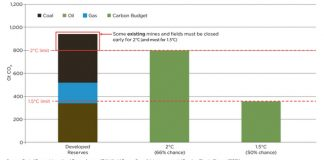 The Managed Decline Of Fossil Fuels, Below2C
