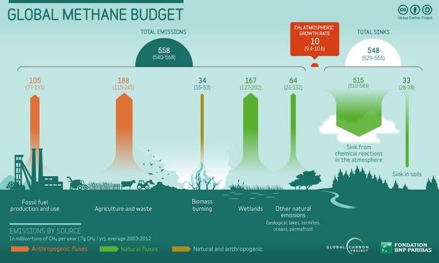 Rising Methane Levels A Bigger Threat Than CO2, Below2C