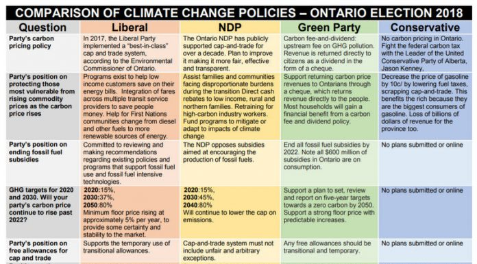 The Political Risk Of Falling Short On Climate And The Environment, Below2C