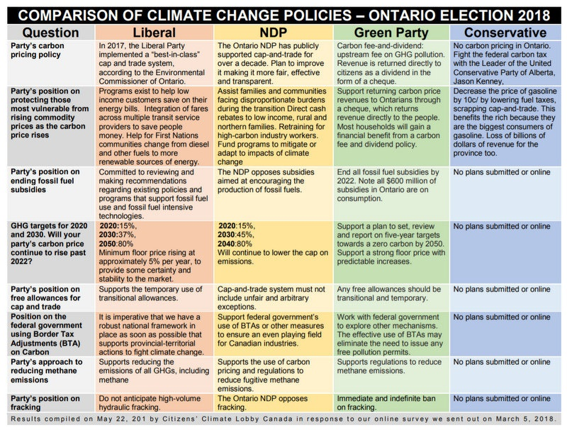 The Political Risk Of Falling Short On The Environment and Climate, Below2C