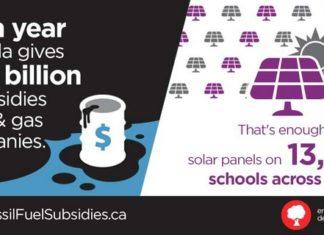 Canada's Massive Fossil Fuel Subsidies Equals $100 Per Person, Below2C