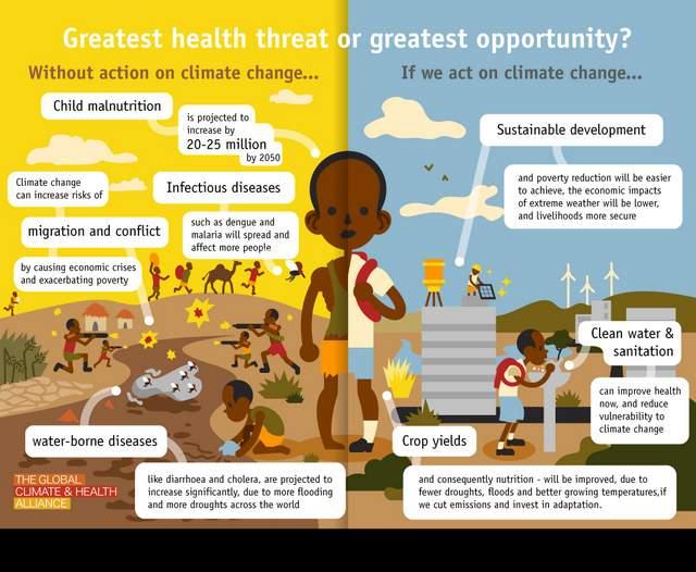 Children Face Unique Health Risks Due To Climate Change, Below2C