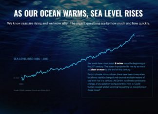 What You Need To Know About Sea-Level Rise, Below2C