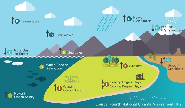 The Climate Roulette: Are We Ignoring Climate Risks, Below2C