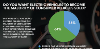 Canadians Want Electric Vehicles To Become Mainstream, Below2C