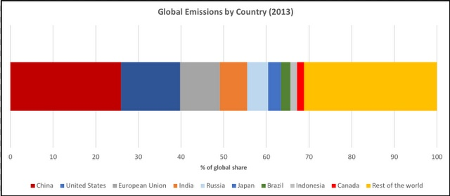 Why 1.6% of Global Emissions Really Matters, Below2C