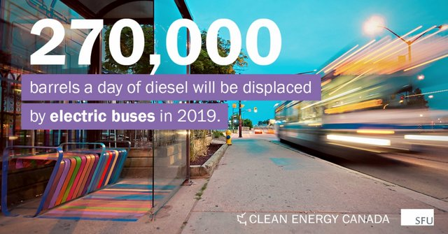 Will Canada Miss The Electric Bus?, Below2C
