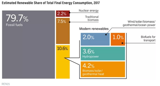 Solar + Battery Price Killing #Coal #NaturalGas #Nuclear, Below2C