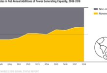 Solar + Battery Price Killing #Coal #NaturalGas #Nuclear, Below2C