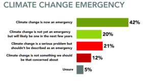 Politicians Lag Behind The Public On #ClimateEmergency