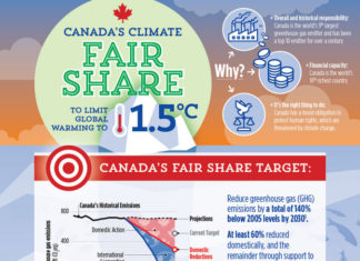 COP25 - It's Time For Canada To Get Real, Below2C