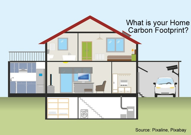 Reducing Your Home Carbon Footprint Is Easy, Below2C