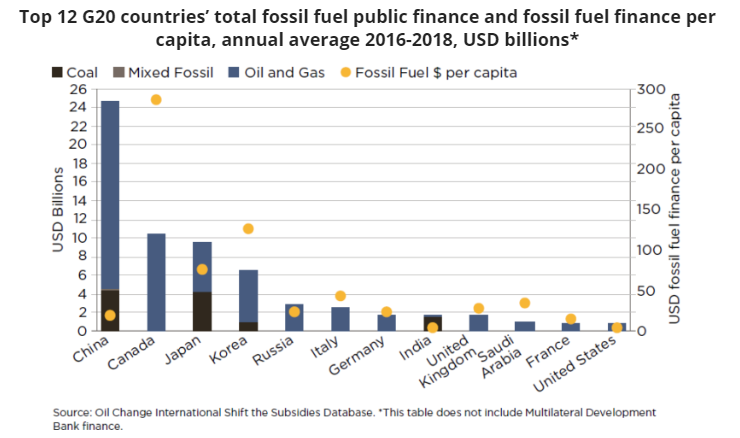G20 Countries Are Still Digging – Canada Leads in Per Capita Support of Fossils, Below2C