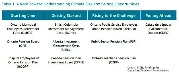 Do You Want Your Pension Money Invested in Climate Solutions? Below2C