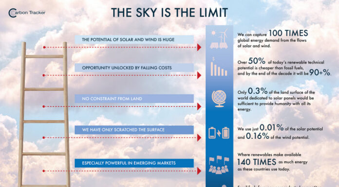 Solar and Wind Power - The Sky's the Limit, Below2C