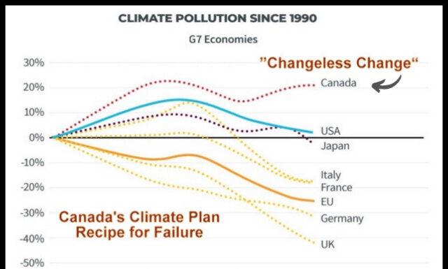 Message to PM Trudeau: Climate Ambition is Not a Poker Game, Below2C