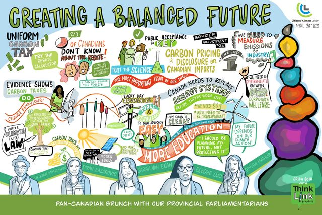 Creating a Balanced Future, Below2C