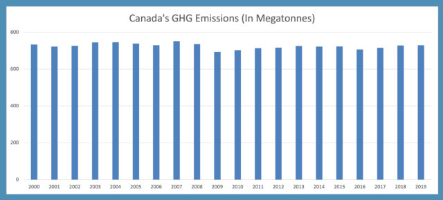 Canada At War With the Climate Crisis, Below2C