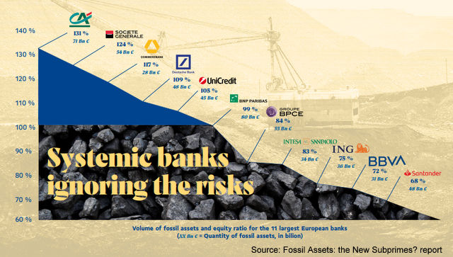 Are Fossil Assets the New Subprime?, Below2C