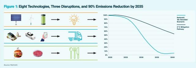 Eliminate 90% of Greenhouse Gas (GHG) Emissions in 15 Years, Below2C