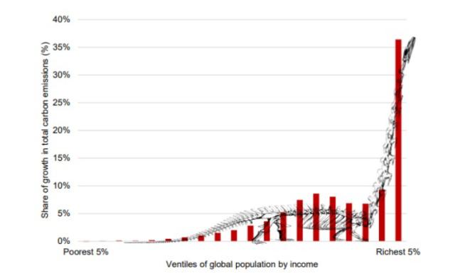 The Carbon Inequality Brontosaurus Chart, Below2C