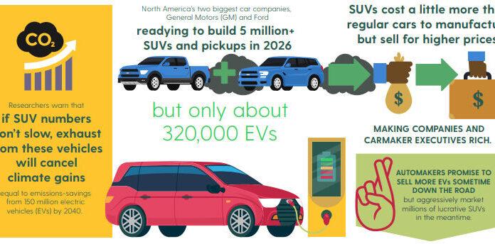 Car Wars: The Battle Between SUVs and EVs, Below2C