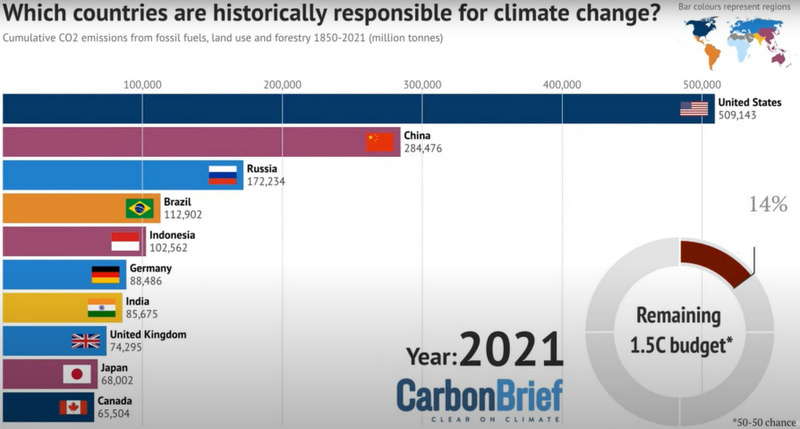 Climate justice: Which Countries Are The Worst Climate Offenders?, Below2C